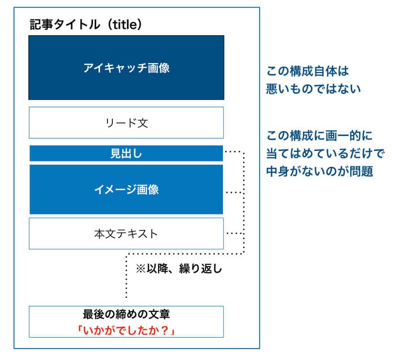 コンテンツフォーマットの例