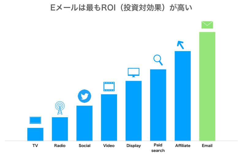 Eメールは最もROI(投資対効果)が高い