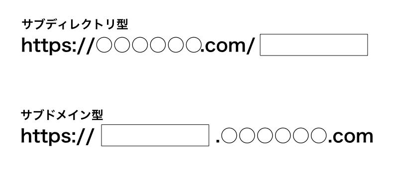 ドメインの形式(サブディレクトリ型とサブドメイン型)