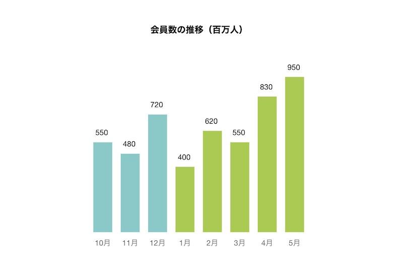 棒グラフ(縦)