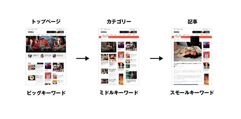 サイトのキーワード戦略