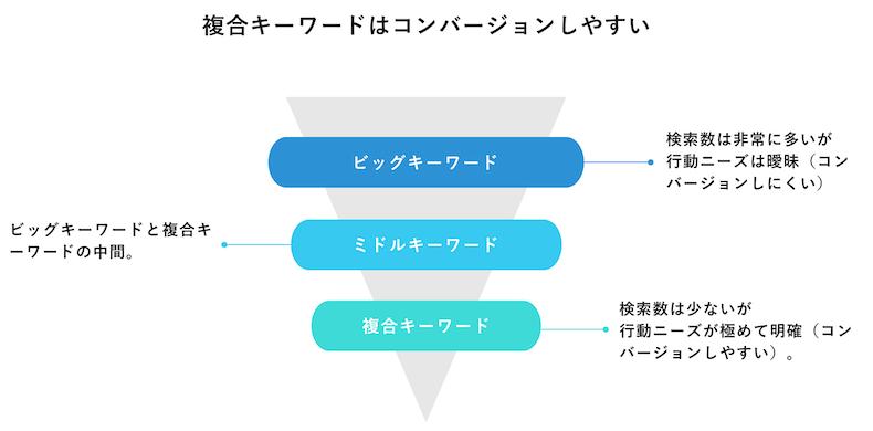 複合キーワードとコンバージョンの関係の図