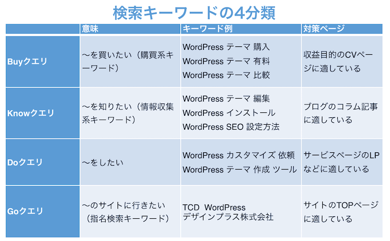 検索キーワードの4分類の図