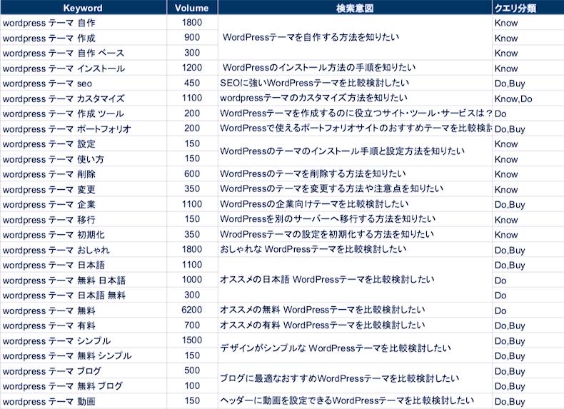 検索キーワードのクエリ分類の図