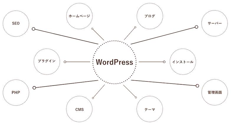 共起語のイメージ図