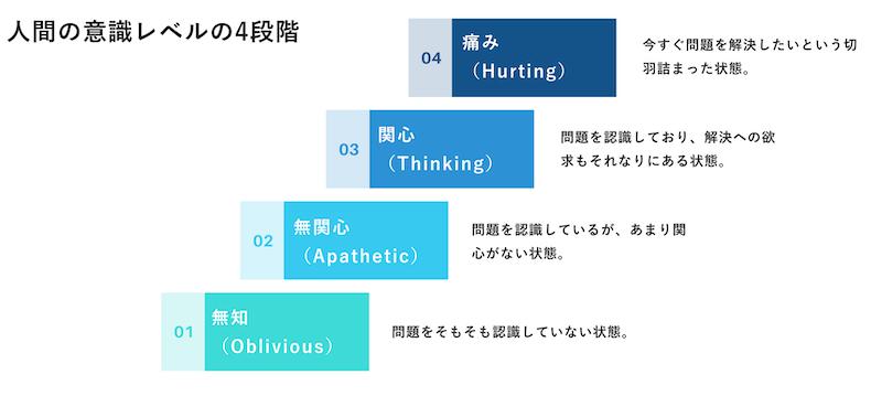 人間の意識レベル(OATH)の図
