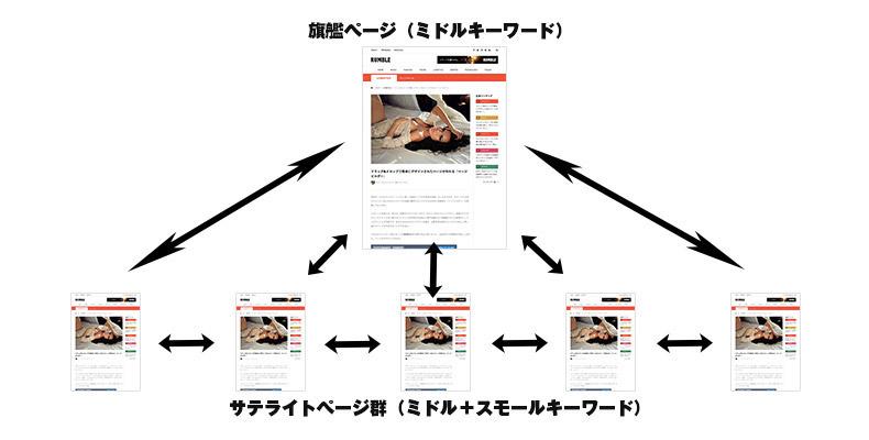 サイト全体の網羅性のイメージ
