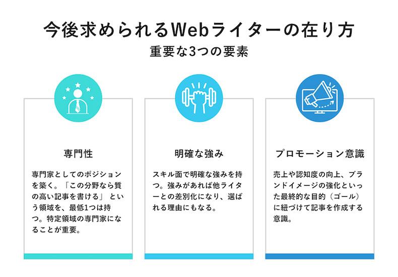 webライターに求められる3つの要素(資質)のイメージ図