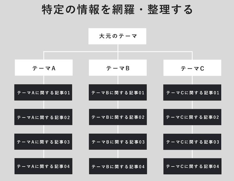 特化ブログのサイト構造イメージ