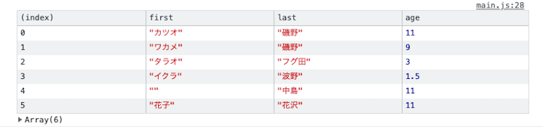 console.table2