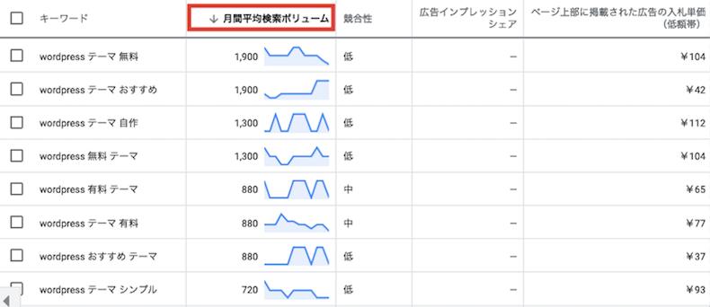 月間平均検索ボリュームによる並べ替え