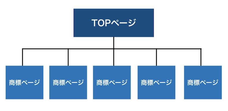 サイト構造・設計の例
