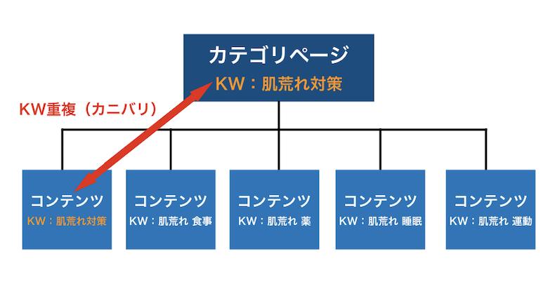 キーワードの重複(カニバリ)例